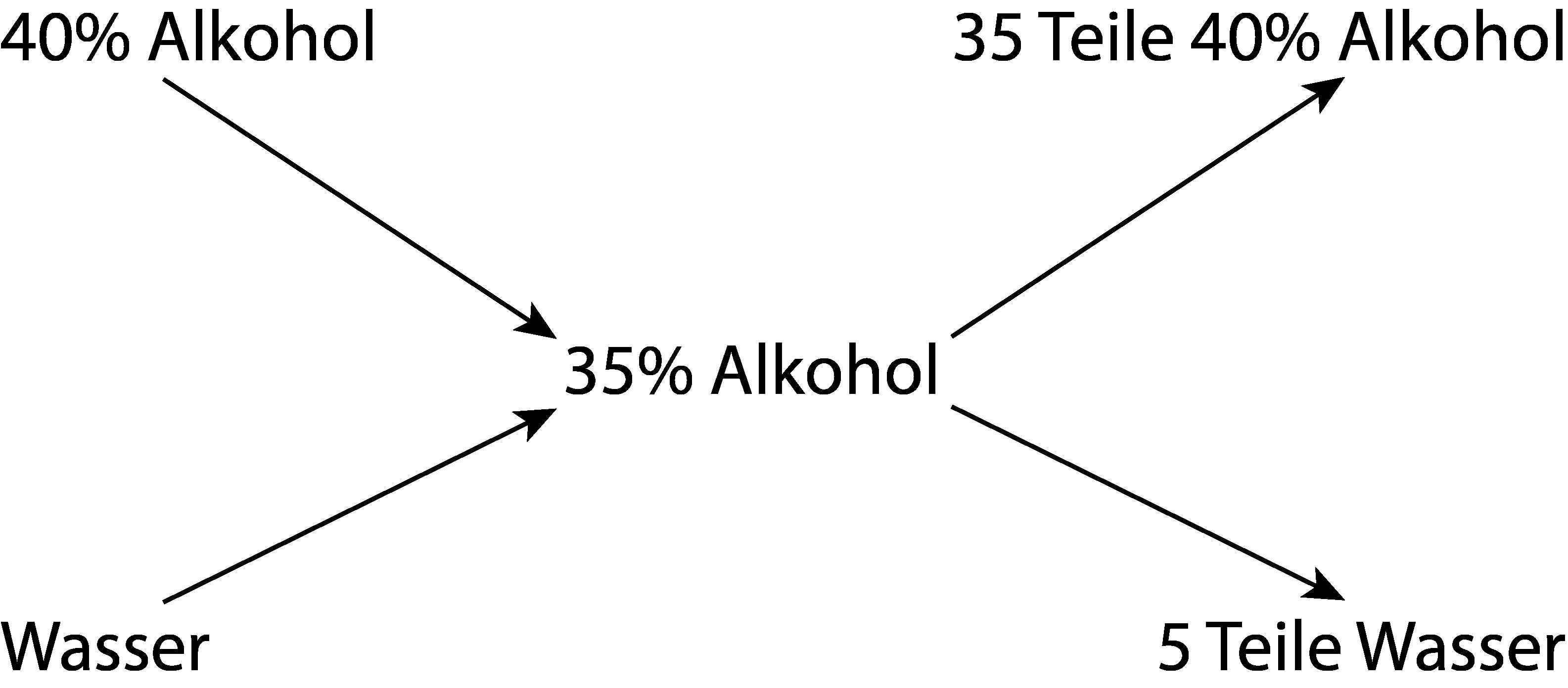 Kreuzregel zum Berechnen von anderem Alkoholgehalt